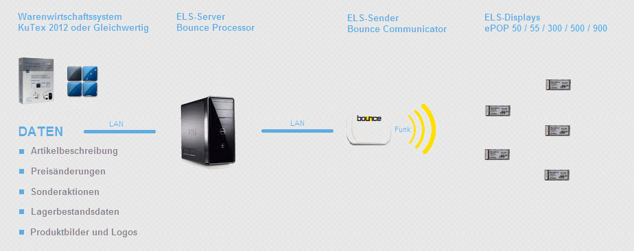 ELS Artikel Displays Label Screen Funktionsweise